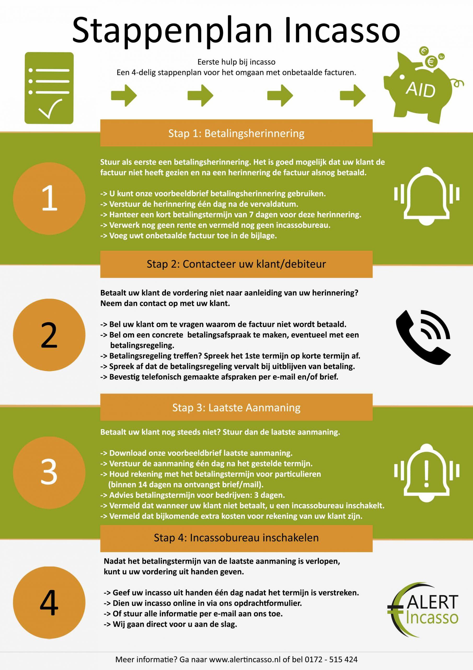 Stappenplan Incasso Infographic Alert Incassodiensten Eerste hulp bij Incasso